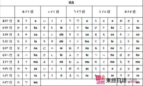日语五十音图表-苏州日语培训学校