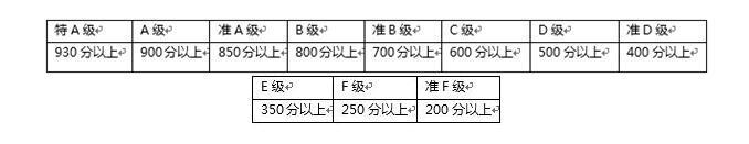 日语等级考试分数-日语JLPT分数