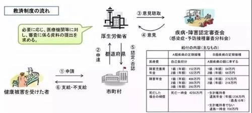 日本疫苗事件后续