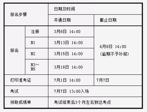2019年7月日日本语能力测试报名