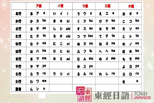 日语学习-苏州东经日语-五十音图