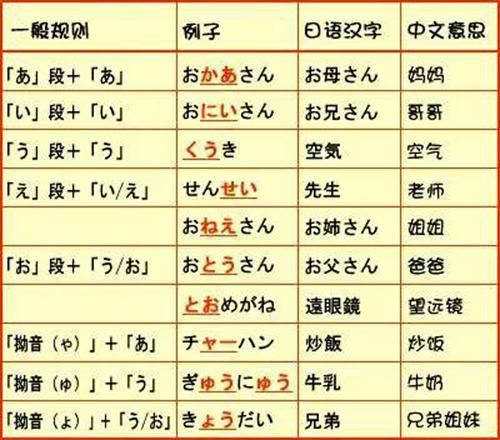 日语五十音图-日语五十音-日语五十音图表