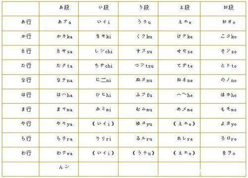 日语五十音图标-五十音图-苏州日语