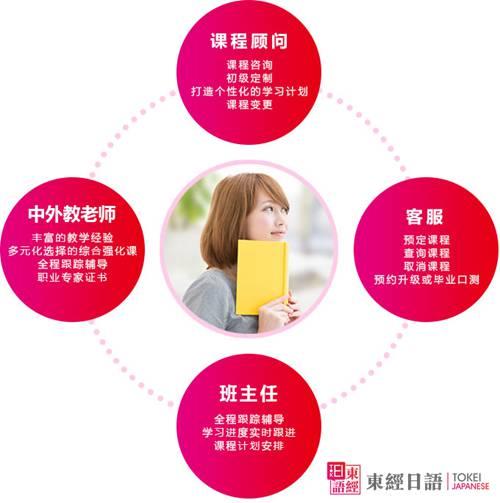 东经日语四位一体模式-苏州日语培训-苏州东经日语