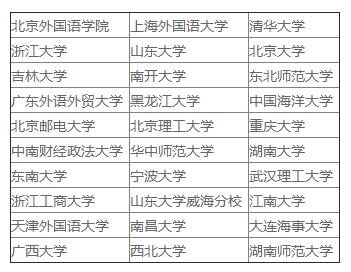 日语专业介绍-日语专业大学排名-苏州日语