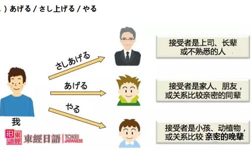 日语初级-日语授受关系-苏州日语学校