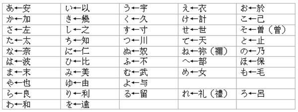 日语五十音图表-平假名片假名-苏州日语培训班