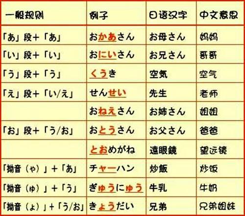 日语五十音-日语五十音图表