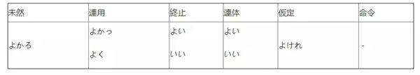 「よい」和「いい」-苏州日语培训