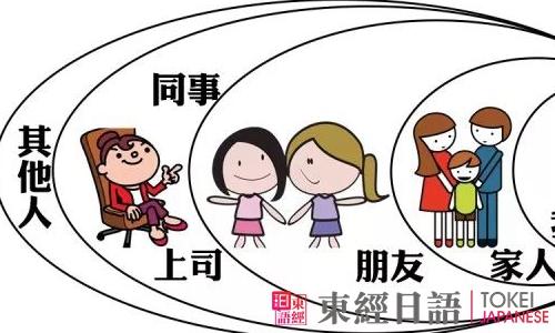 授受动词关系-日语初级语法