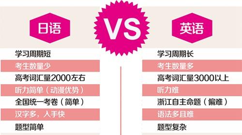 高考日语和高考英语试卷差别