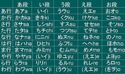 日语的平假名和片假名