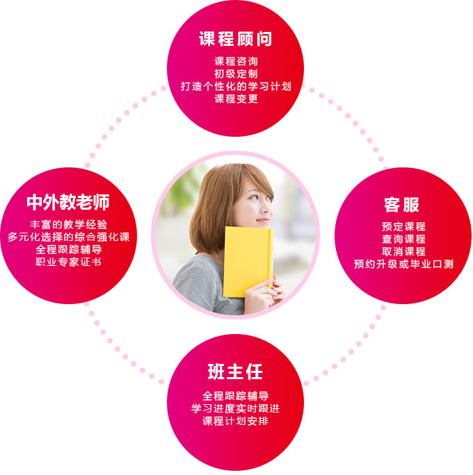 东经日语四位一体日语学习方案