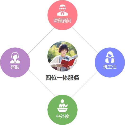 东经日语四位一体服务